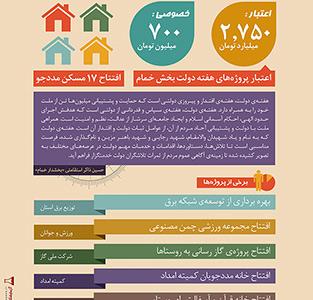 اینفوگرافیک – پروژههای بخش خمام در هفتهی دولت