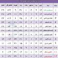حال و روز نامساعد تیم فوتبال شهرداری خمام در مسابقات لیگ برتر نوجوانان گیلان
