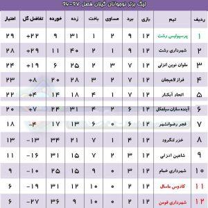 خمام - حال و روز نامساعد تیم فوتبال شهرداری خمام در مسابقات لیگ برتر نوجوانان گیلان