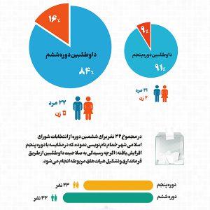 خمام - مقایسه تعداد  داوطلبین شورای شهر