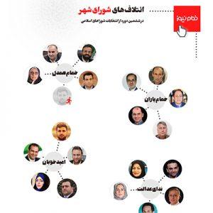 خمام - ائتلافهای شورای شهر خمام در ششمین دوره از انتخابات